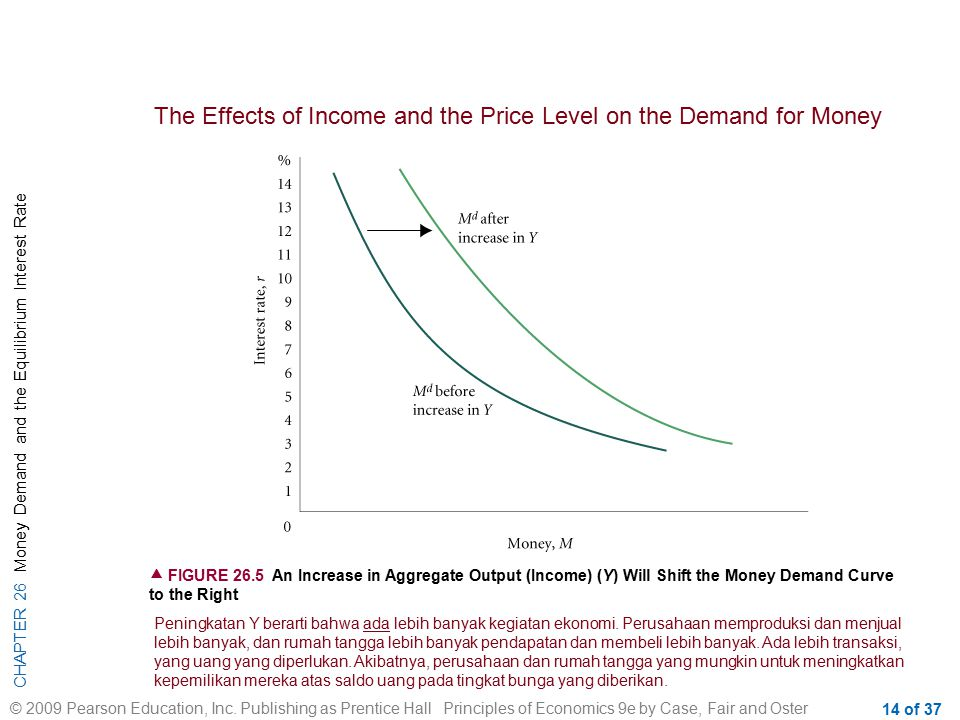 The Effects of Income and the Price Level on the Demand for Money