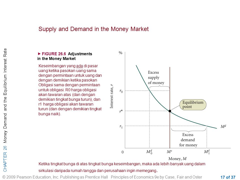 Supply and Demand in the Money Market