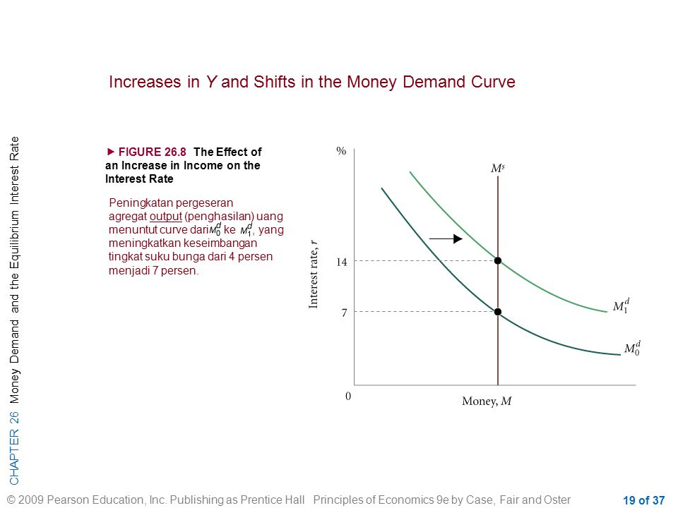 Increases in Y and Shifts in the Money Demand Curve