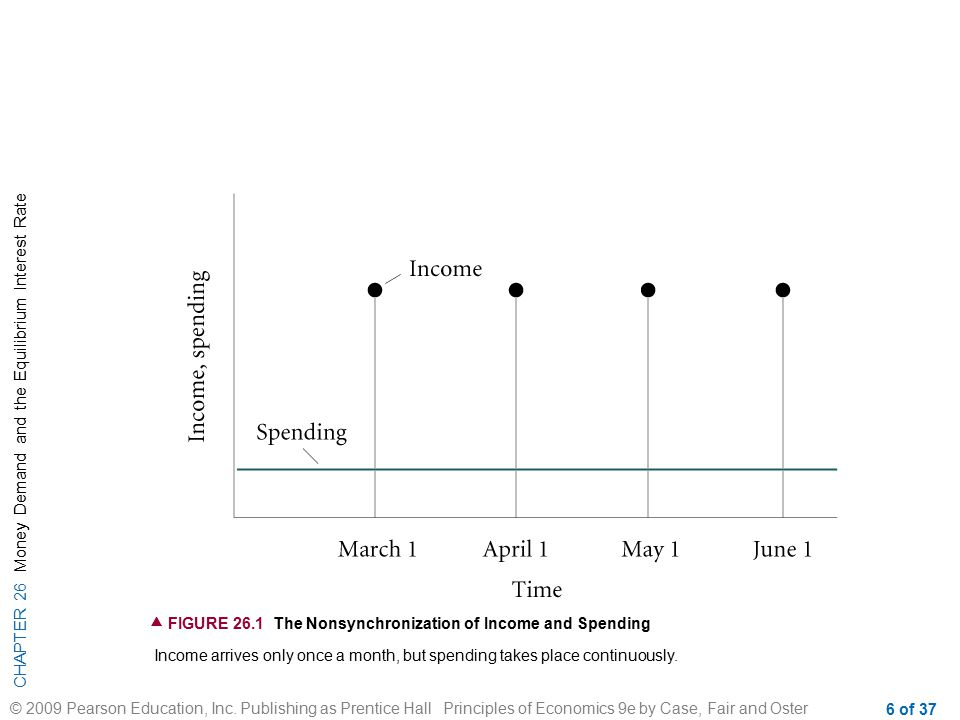  FIGURE 26.1 The Nonsynchronization of Income and Spending