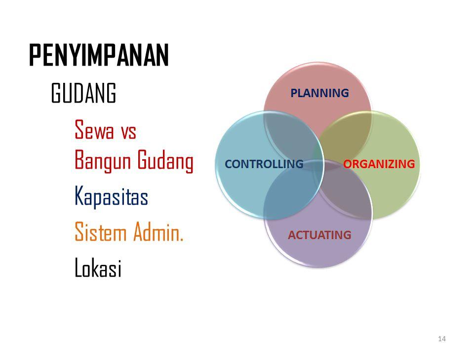 PENYIMPANAN GUDANG Sewa vs Bangun Gudang Kapasitas Sistem Admin.