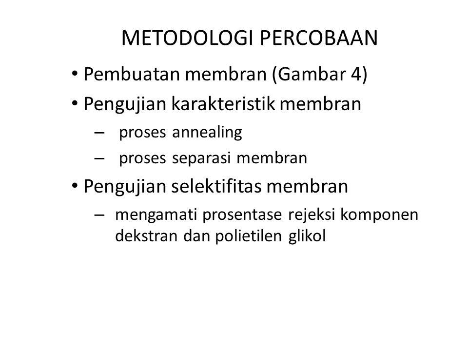 METODOLOGI PERCOBAAN Pembuatan membran (Gambar 4)