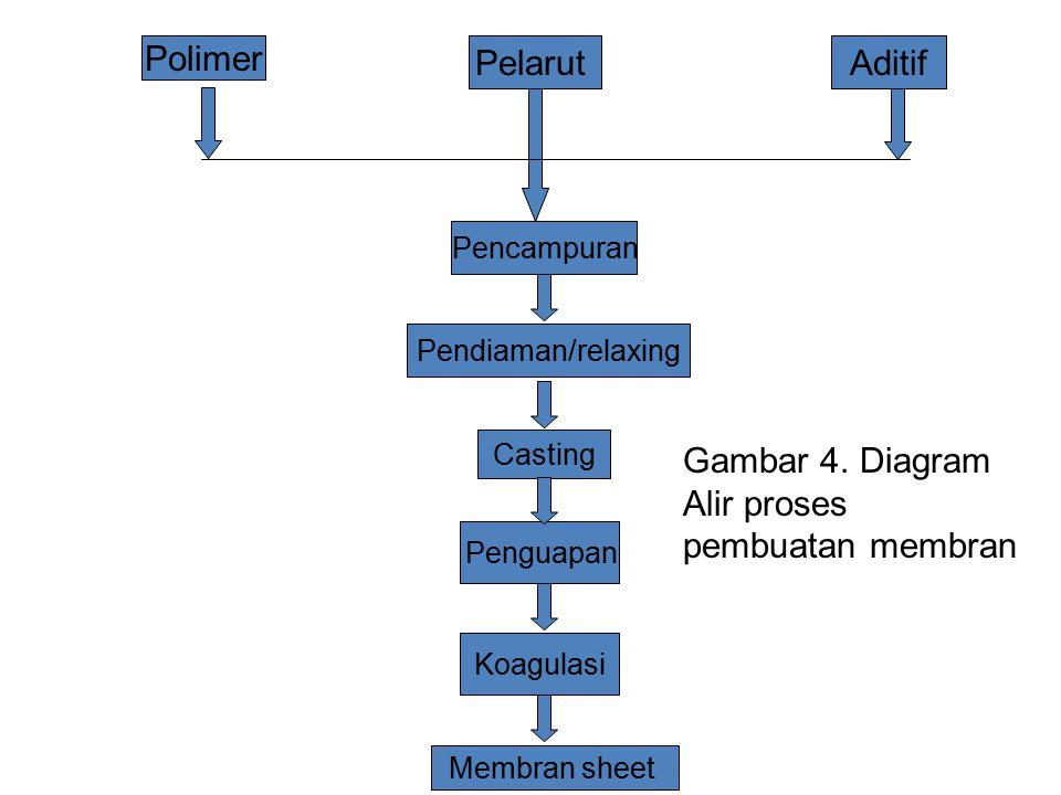 Gambar 4. Diagram Alir proses pembuatan membran
