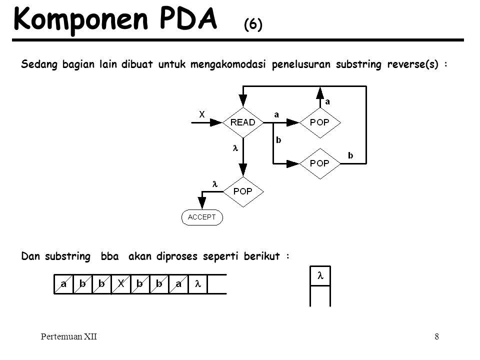 Komponen PDA (6) Sedang bagian lain dibuat untuk mengakomodasi penelusuran substring reverse(s) :