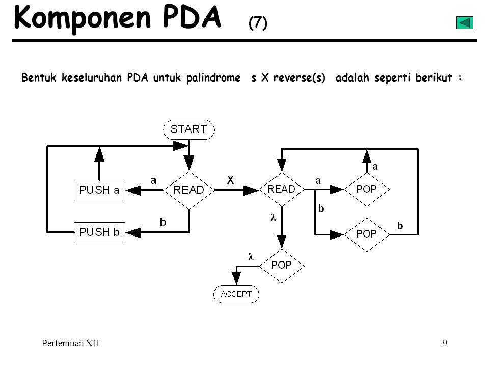 Komponen PDA (7) Bentuk keseluruhan PDA untuk palindrome s X reverse(s) adalah seperti berikut :