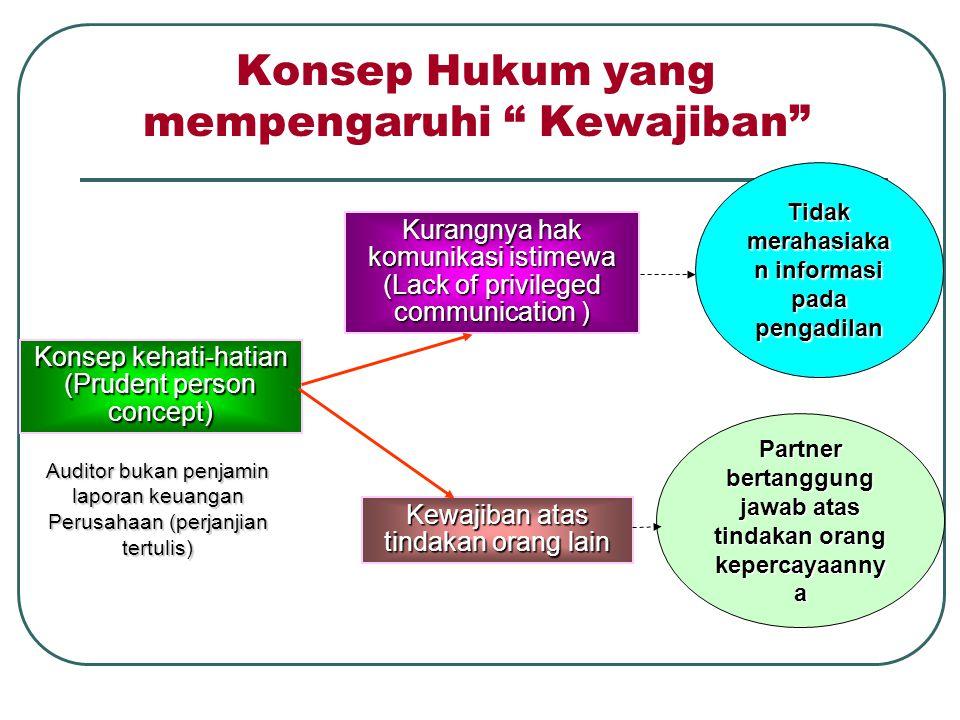 Konsep Hukum yang mempengaruhi Kewajiban