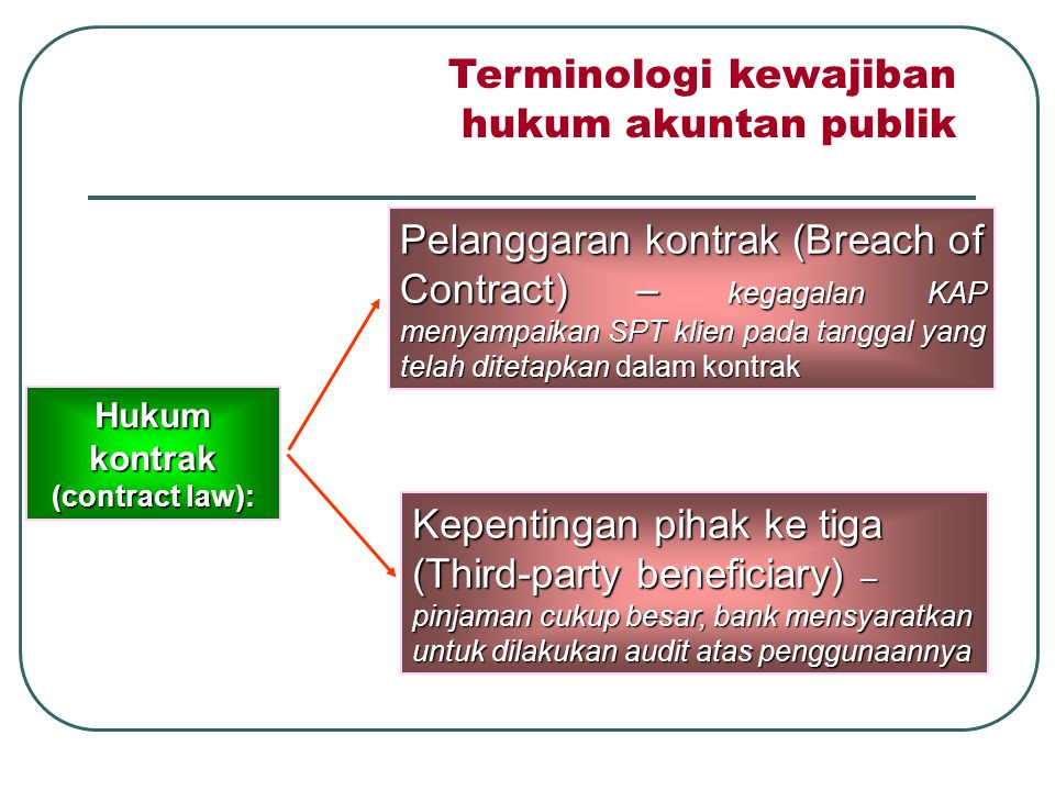 Hukum kontrak (contract law):