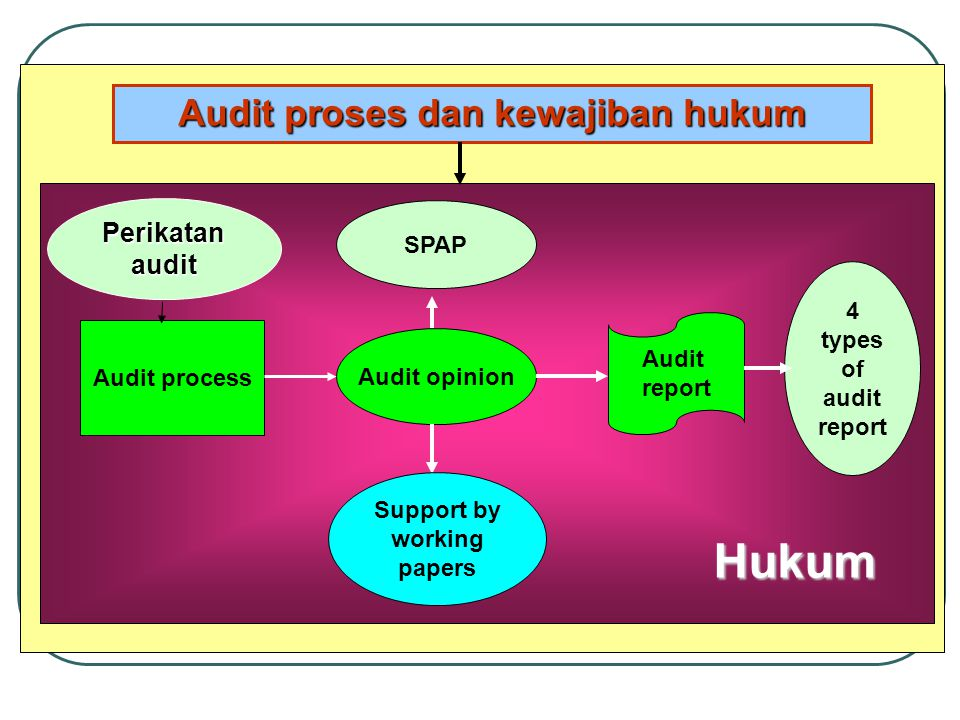 Audit proses dan kewajiban hukum Support by working papers