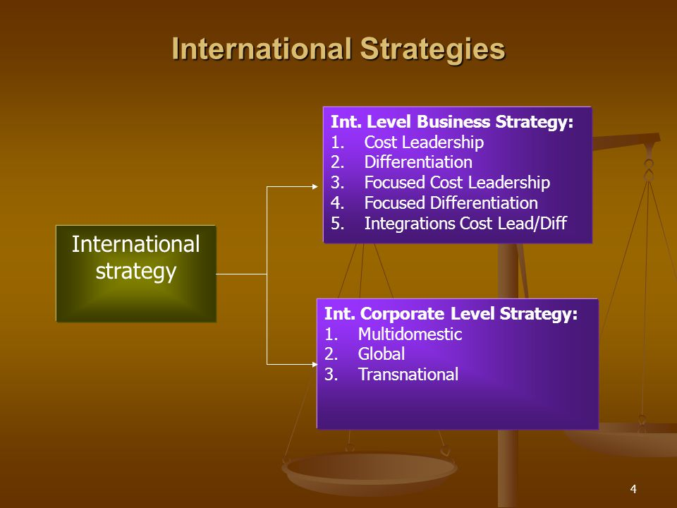 International Strategies