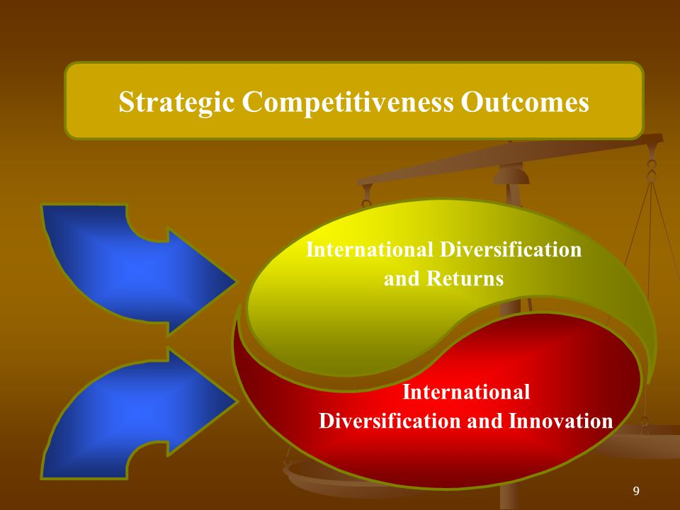 Strategic Competitiveness Outcomes