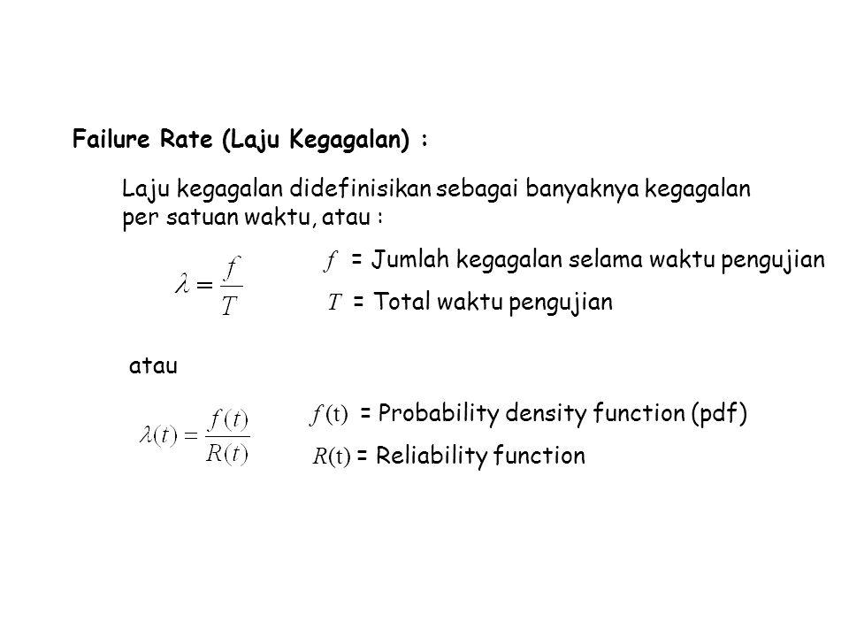Ukuran-ukuran Reliability (Komponen)