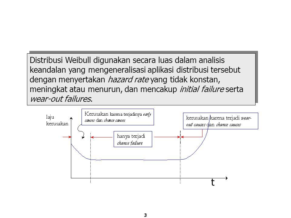Distribusi Probabilitas Weibull (3)