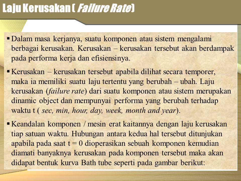 Laju Kerusakan ( Failure Rate )