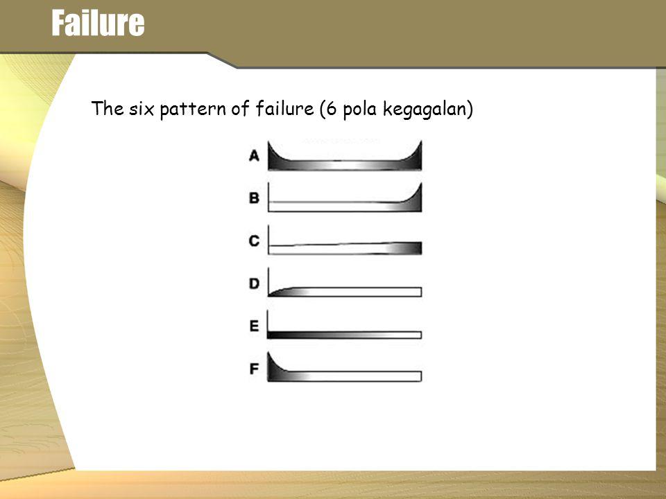 Failure The six pattern of failure (6 pola kegagalan)