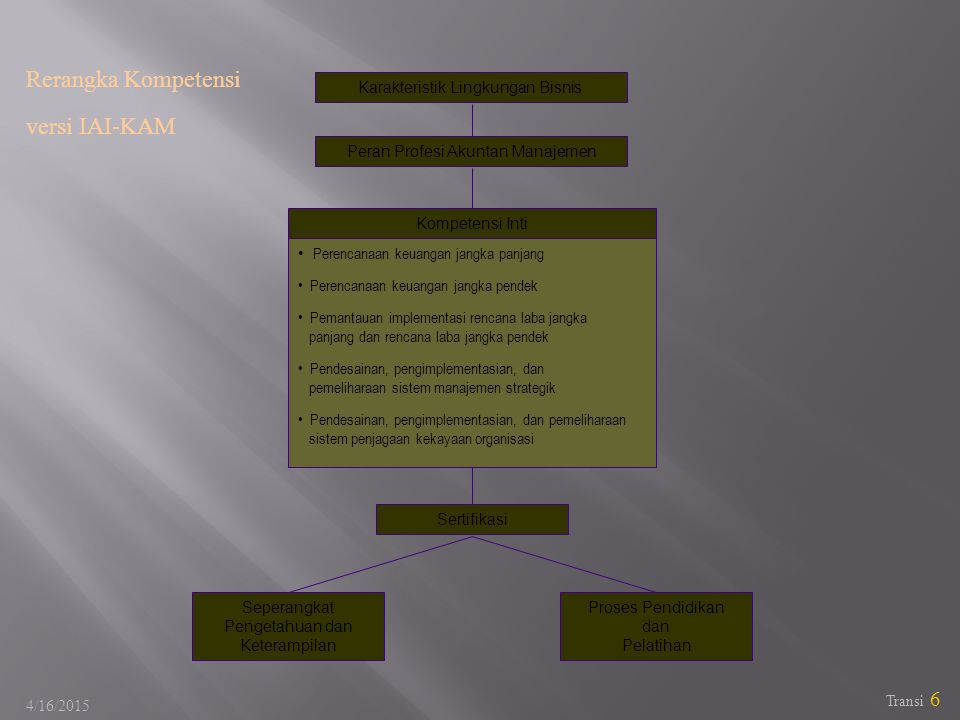 Rerangka Kompetensi versi IAI-KAM
