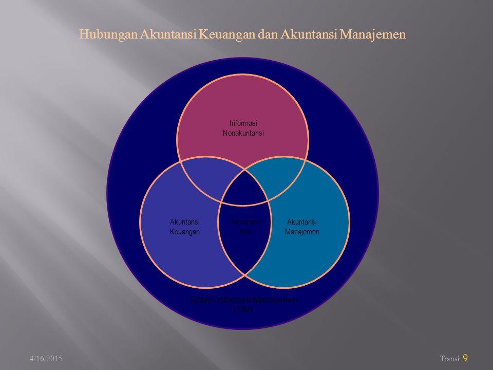 Hubungan Akuntansi Keuangan dan Akuntansi Manajemen