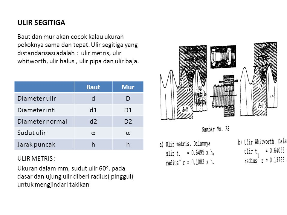 ULIR SEGITIGA Baut Mur Diameter ulir d D Diameter inti d1 D1