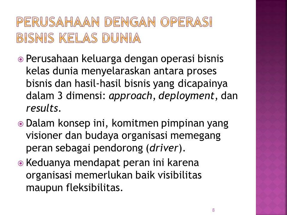 Perusahaan dengan Operasi Bisnis Kelas Dunia