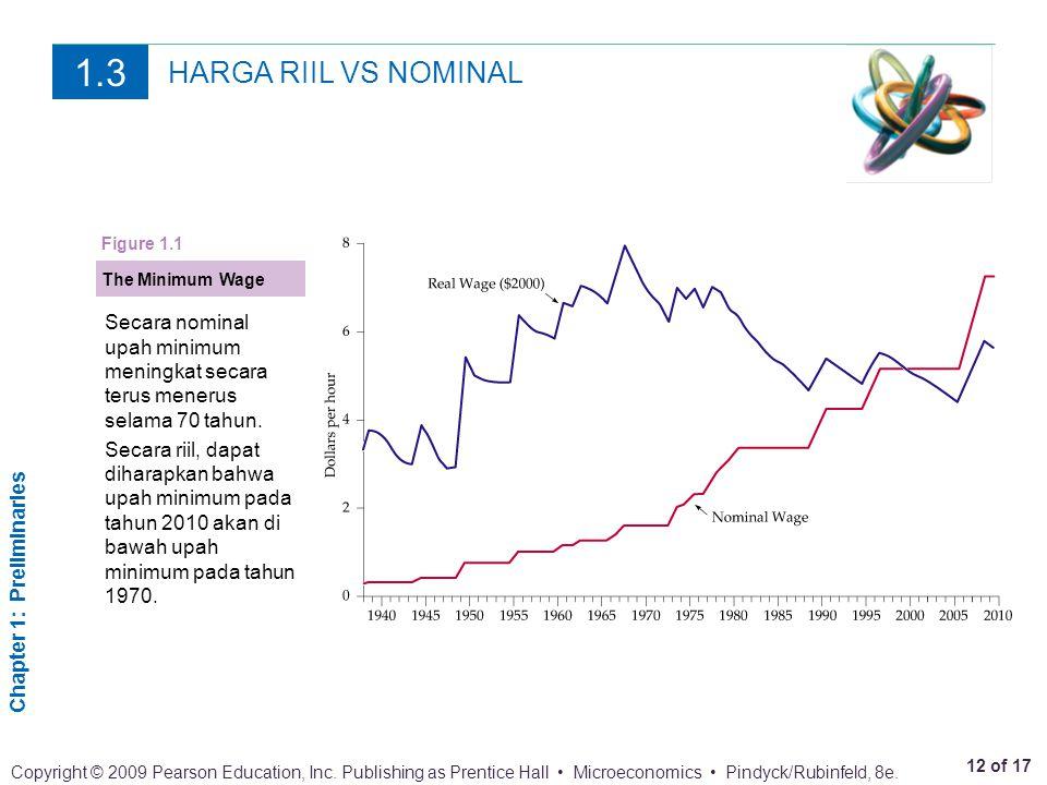 1.3 HARGA RIIL VS NOMINAL. Figure 1.1. The Minimum Wage. Secara nominal upah minimum meningkat secara terus menerus selama 70 tahun.