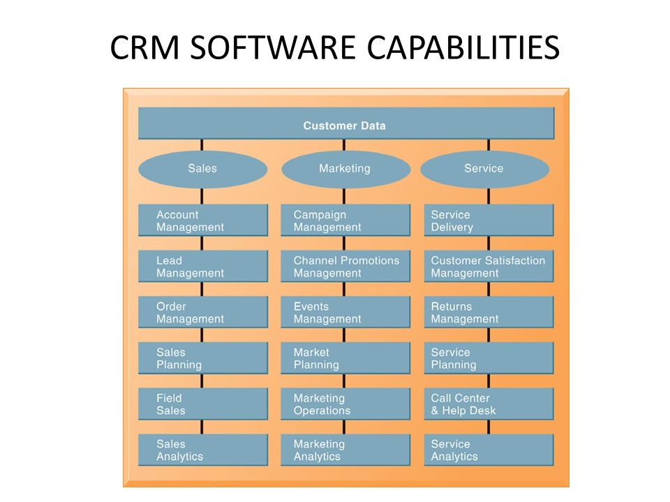 CRM SOFTWARE CAPABILITIES