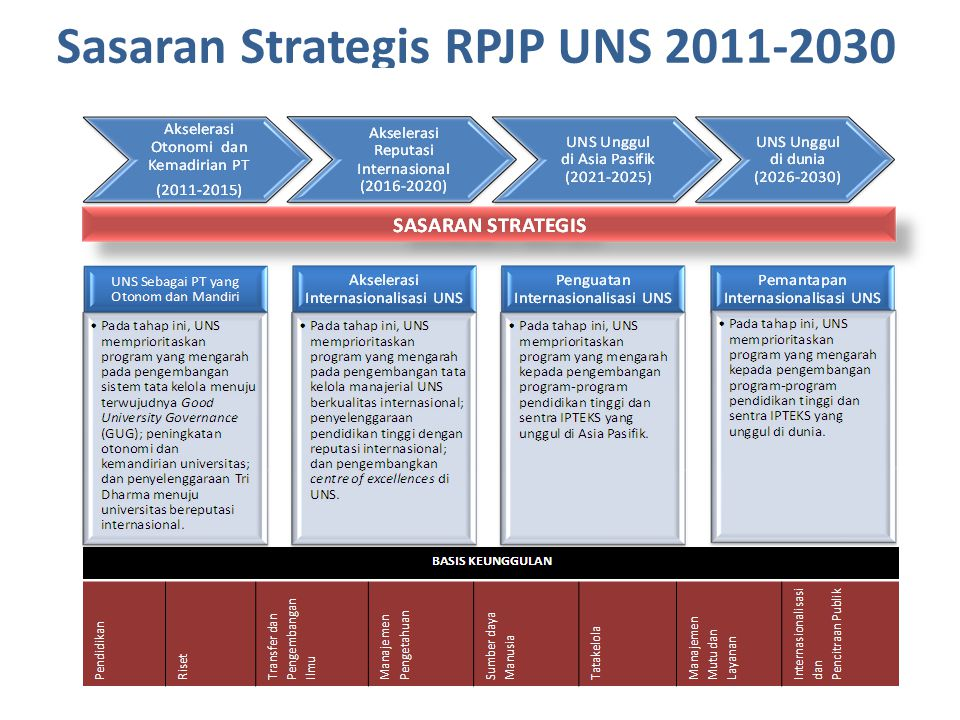 Sasaran Strategis RPJP UNS 2011-2030