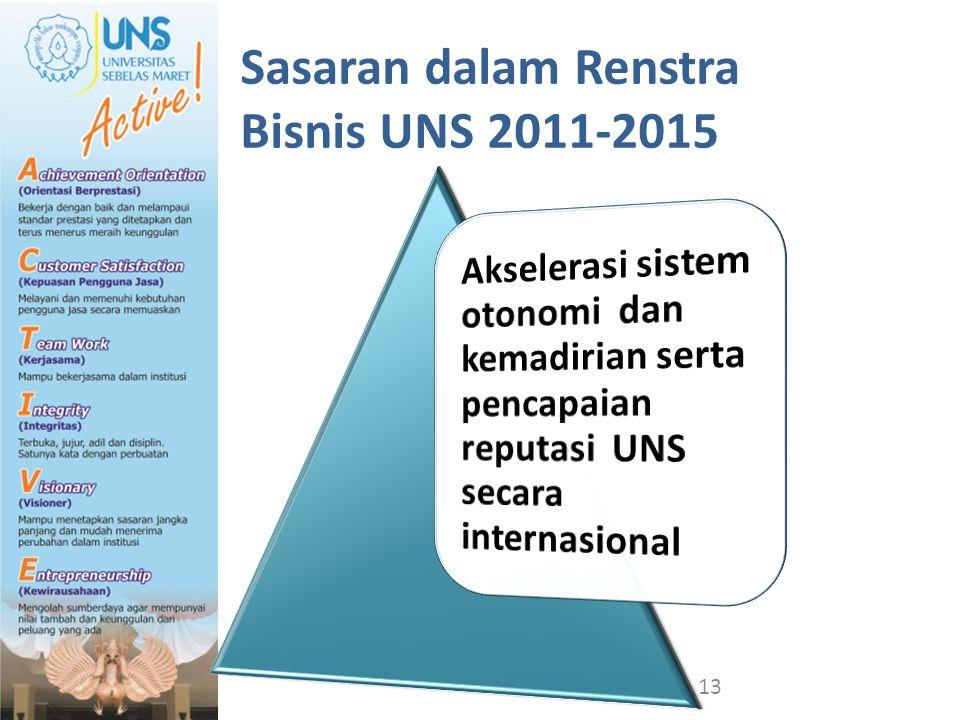 Sasaran dalam Renstra Bisnis UNS 2011-2015