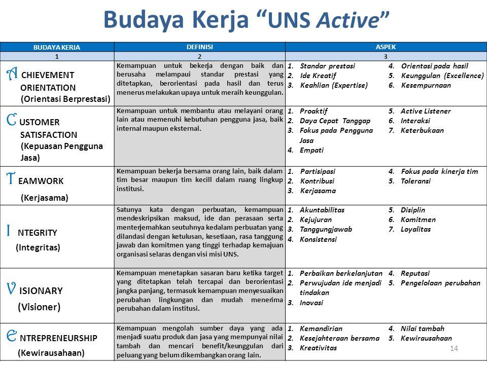 Budaya Kerja UNS Active