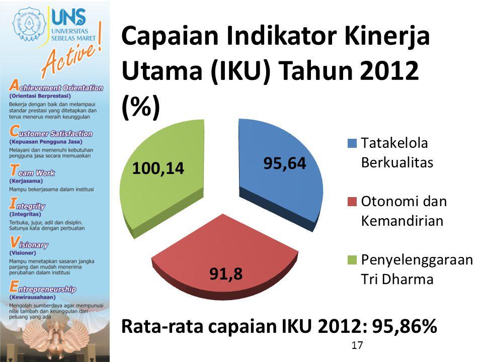 Capaian Indikator Kinerja Utama (IKU) Tahun 2012 (%)
