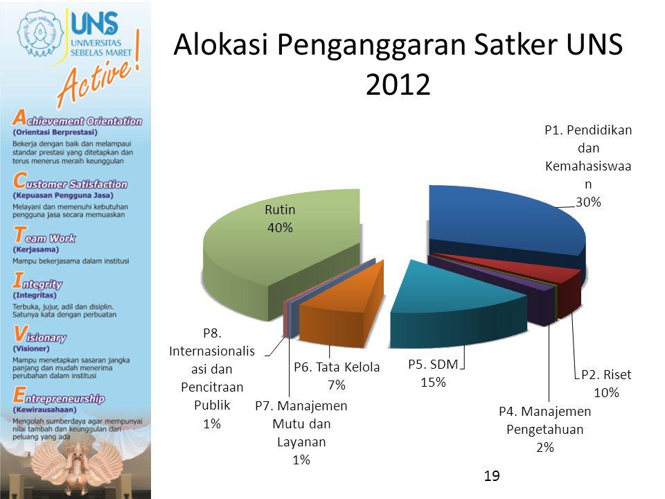 Alokasi Penganggaran Satker UNS 2012
