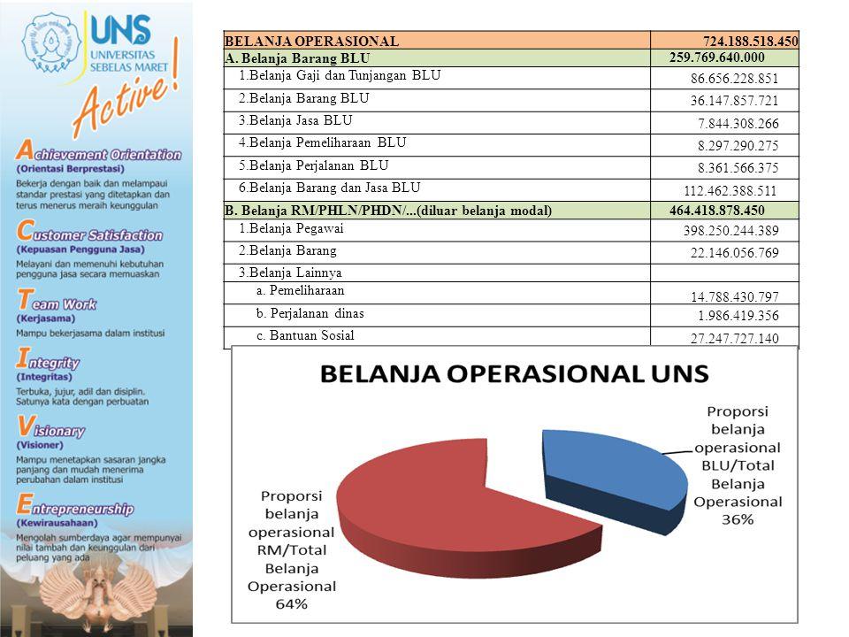 BELANJA OPERASIONAL 724.188.518.450. A. Belanja Barang BLU. 259.769.640.000. 1.Belanja Gaji dan Tunjangan BLU.