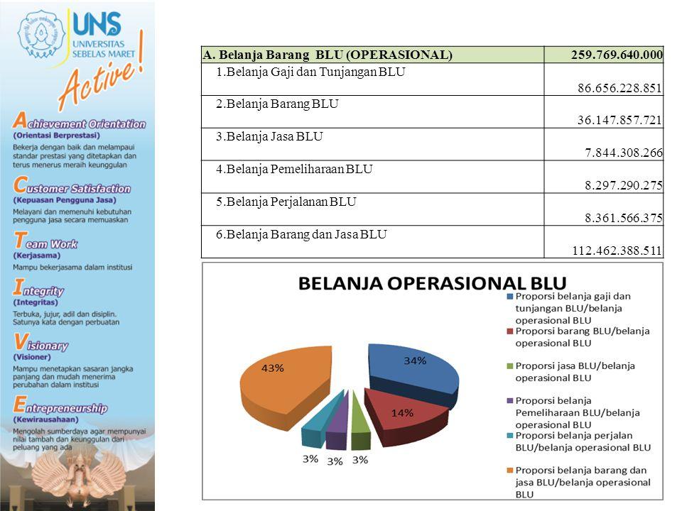 A. Belanja Barang BLU (OPERASIONAL)
