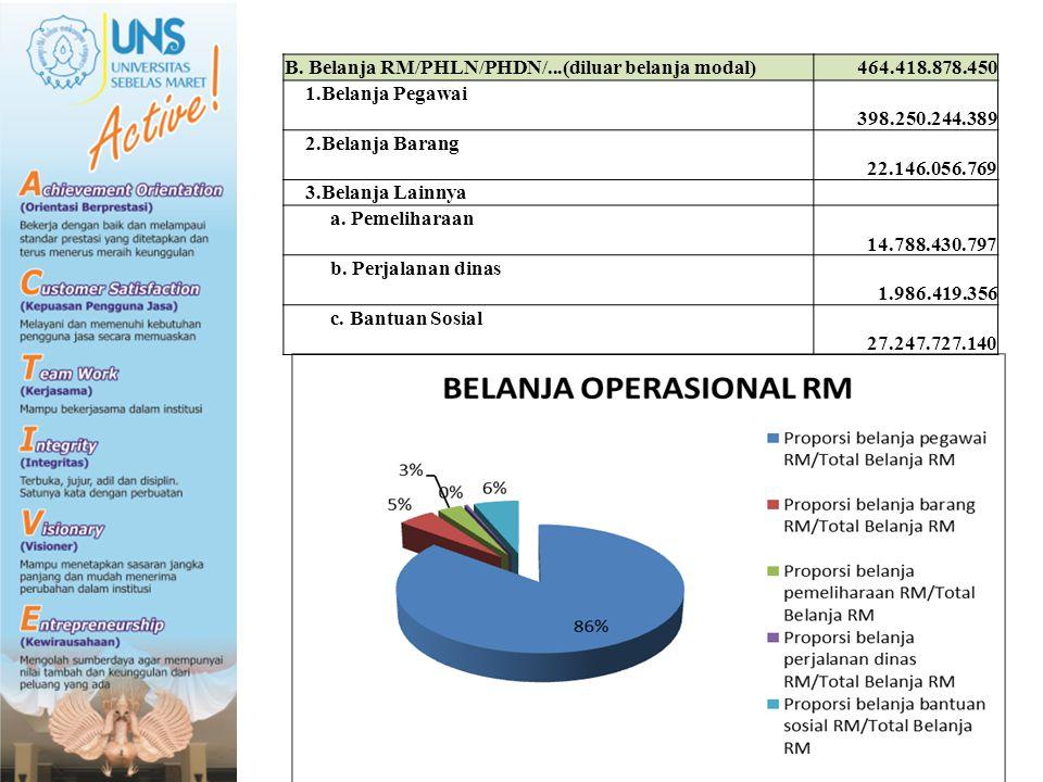 B. Belanja RM/PHLN/PHDN/...(diluar belanja modal)