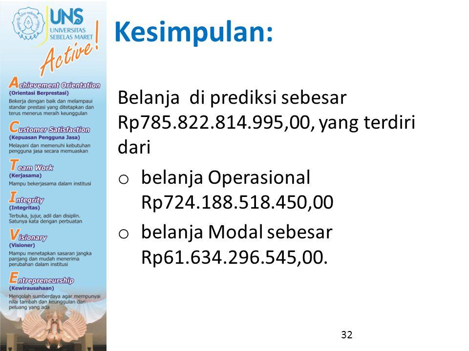 Kesimpulan: Belanja di prediksi sebesar Rp785.822.814.995,00, yang terdiri dari. belanja Operasional Rp724.188.518.450,00.