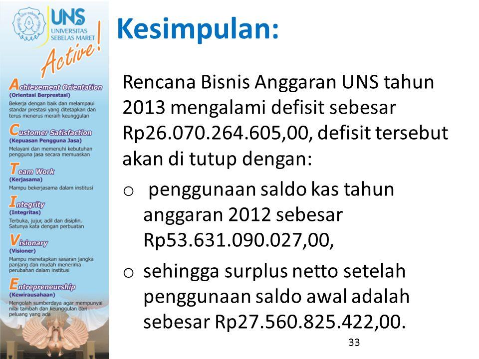 Kesimpulan: Rencana Bisnis Anggaran UNS tahun 2013 mengalami defisit sebesar Rp26.070.264.605,00, defisit tersebut akan di tutup dengan: