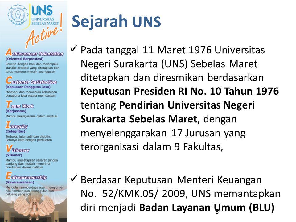 Sejarah UNS
