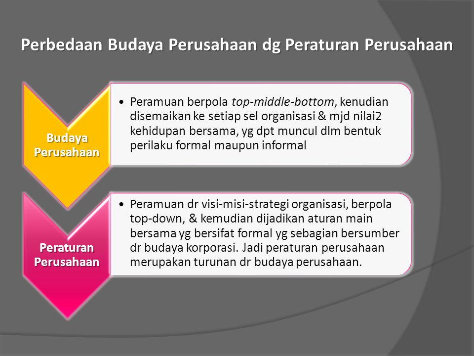 Perbedaan Budaya Perusahaan dg Peraturan Perusahaan