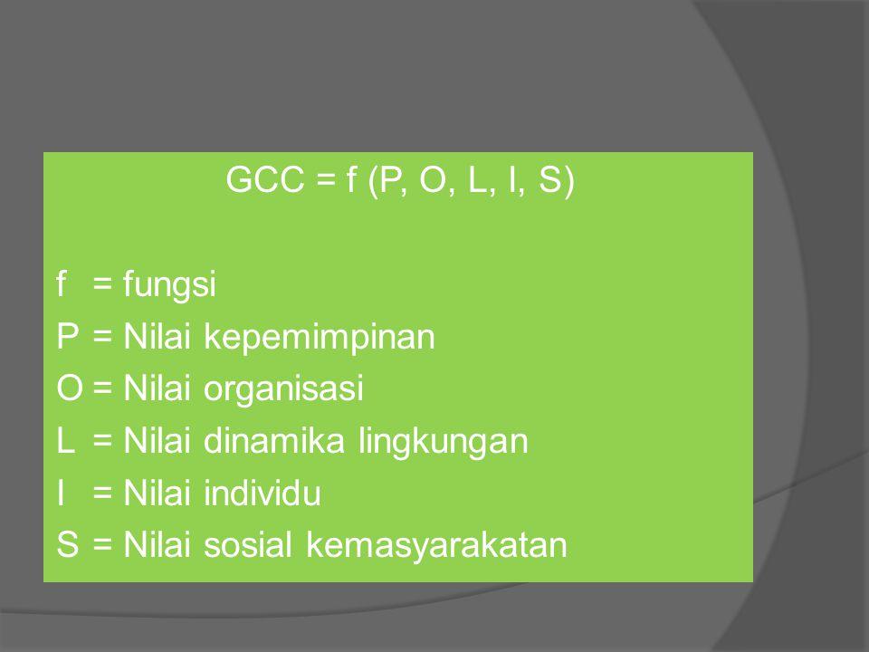 GCC = f (P, O, L, I, S) f = fungsi P = Nilai kepemimpinan O = Nilai organisasi L = Nilai dinamika lingkungan I = Nilai individu S = Nilai sosial kemasyarakatan