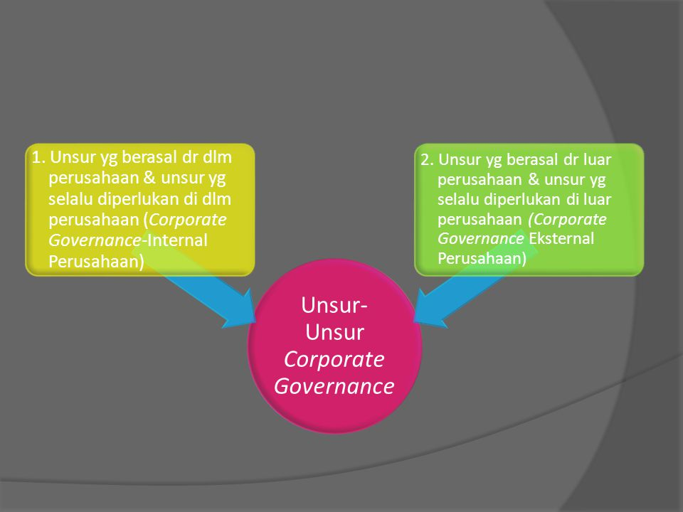 Unsur-Unsur Corporate Governance