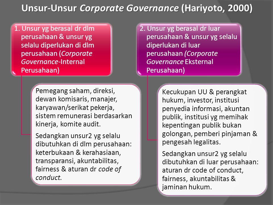 Unsur-Unsur Corporate Governance (Hariyoto, 2000)