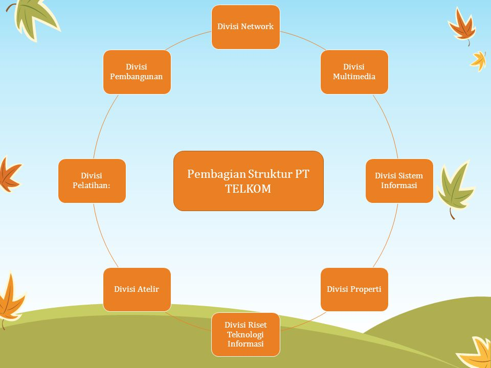 Pembagian Struktur PT TELKOM