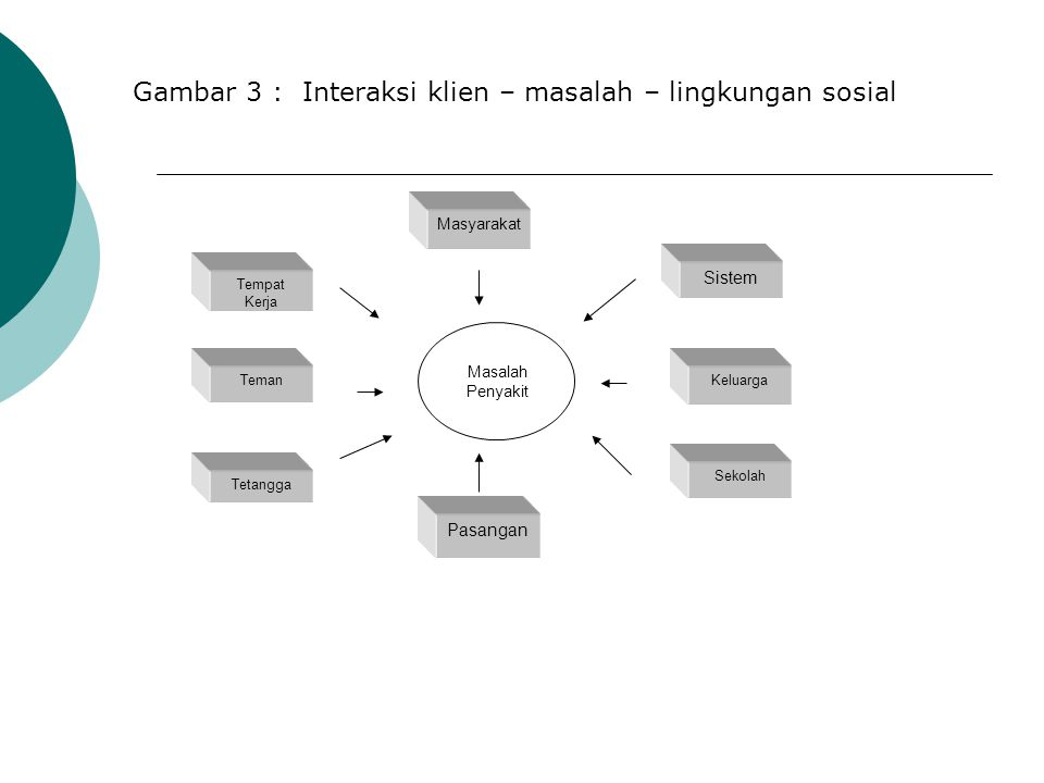 Gambar 3 : Interaksi klien – masalah – lingkungan sosial