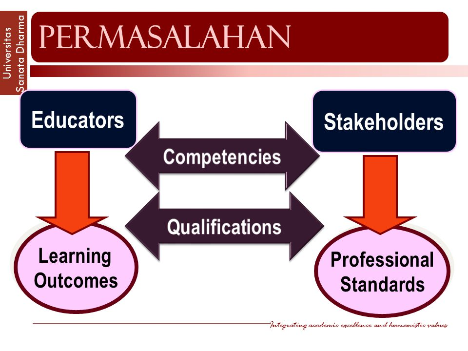 permasalahan Educators Stakeholders Competencies Qualifications