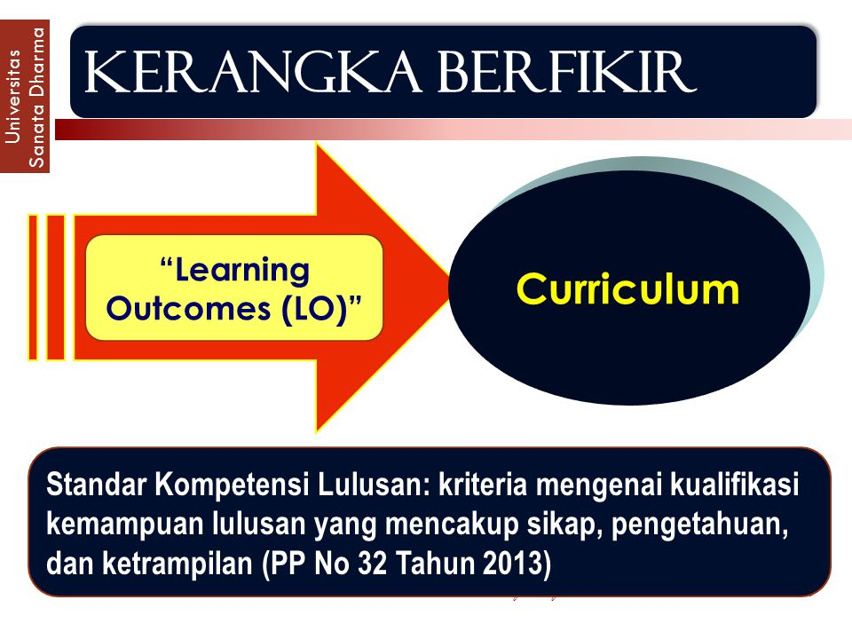 Learning Outcomes (LO)