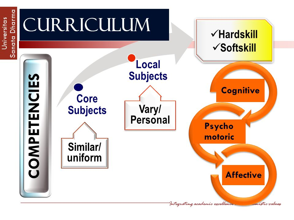 Curriculum COMPETENCIES Hardskill Softskill Local Subjects