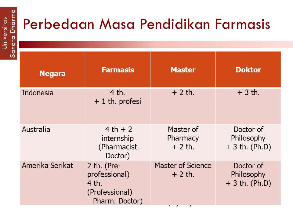 Perbedaan Masa Pendidikan Farmasis