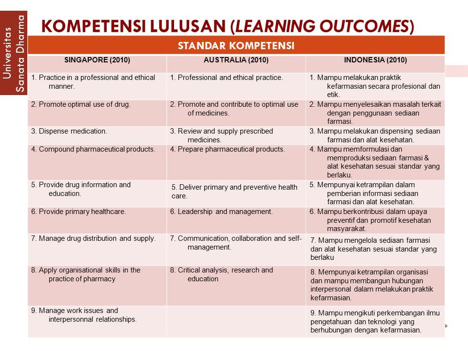 KOMPETENSI LULUSAN (LEARNING OUTCOMES) PENDIDIKAN PROFESI APOTEKER