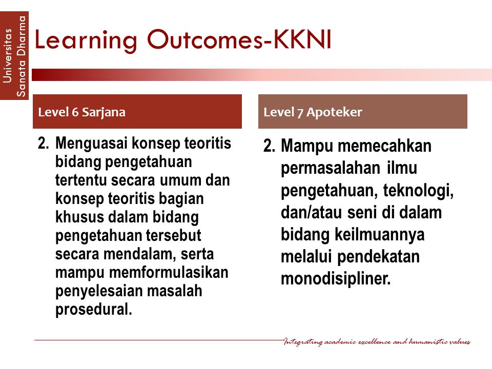 Learning Outcomes-KKNI