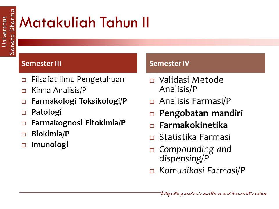 Matakuliah Tahun II Validasi Metode Analisis/P Analisis Farmasi/P