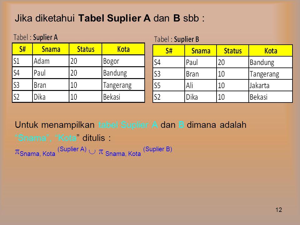 Jika diketahui Tabel Suplier A dan B sbb :