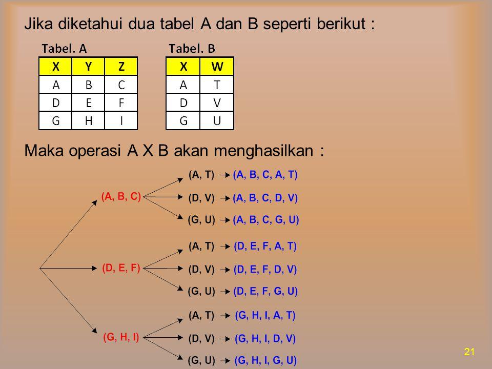 Jika diketahui dua tabel A dan B seperti berikut :